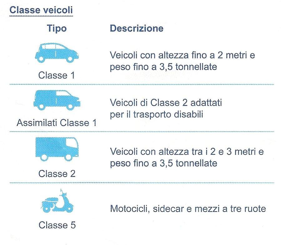 Classi di pedaggio autostrada Francese